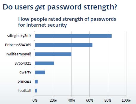 password-chart