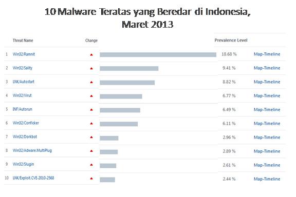 Malware Maret