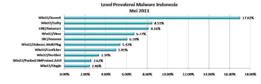 Malware Indonesia Mei 2013