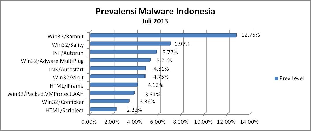 PrevMalwareJuli2013
